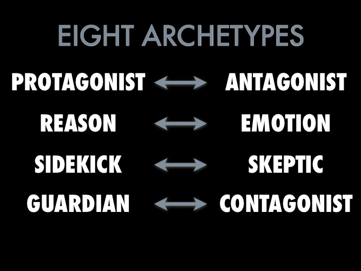 Contagonist and archetype chart