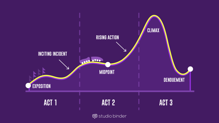 3 Act Story Structure